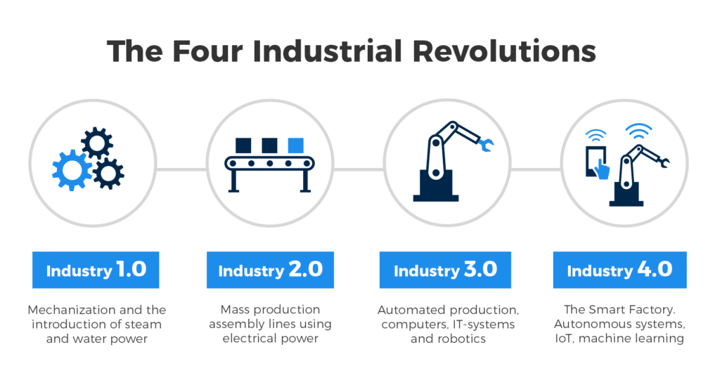 the four industrial revolutions, Is Manufacturing Medical Devices In Ontario The Future?
